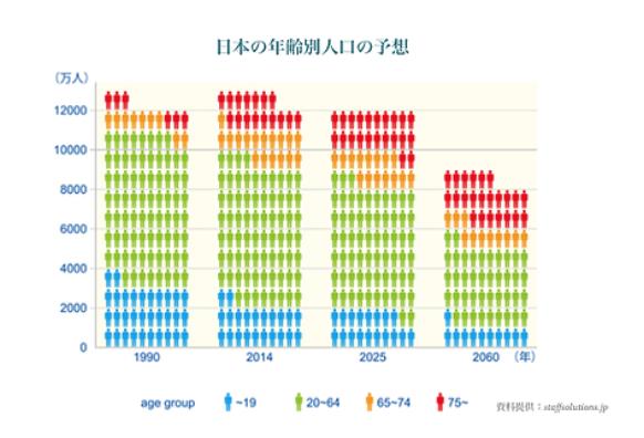 2025年までに日本の人手不足が今の2倍になると予想!