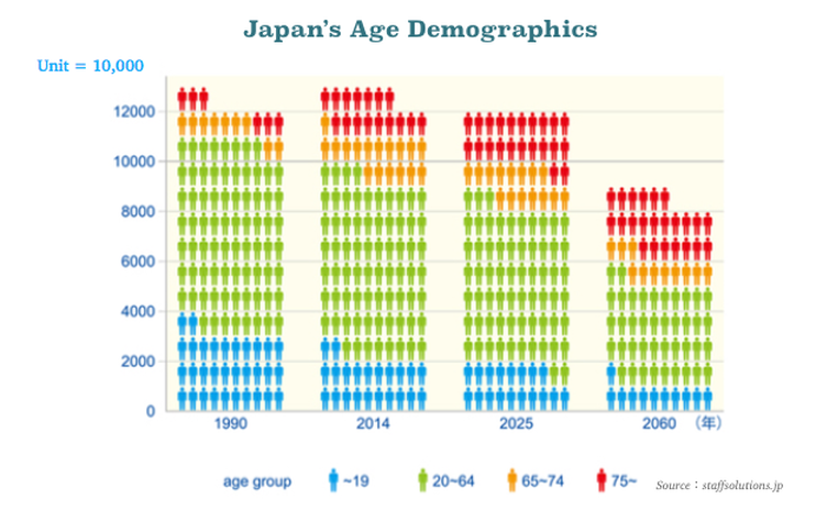 Japan Labor shortage scheduled to double 